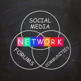 Οι λέξεις δικτύων περιλαμβάνουν τα κοινωνικά μέσα φόρουμ απεικόνιση αποθεμάτων