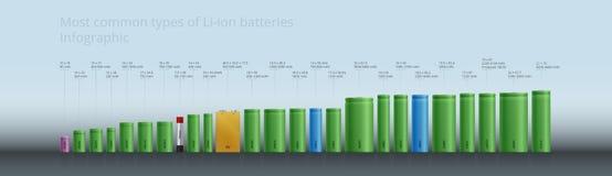 Οι περισσότεροι κοινοί τύποι λι-ιονικών συσσωρευτών μπαταριών - Infographic, Photorealistic σχέδιο Στοκ Εικόνες