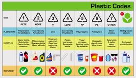 Οι πλαστικοί κώδικες στην ανακύκλωσης επαναχρησιμοποίηση μειώνουν την έννοια ελεύθερη απεικόνιση δικαιώματος