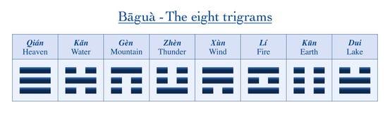 Οκτώ Trigrams Ι έννοιες ονομάτων Ching Yin Yang ελεύθερη απεικόνιση δικαιώματος