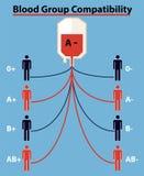 Ομάδα αίματος, τύπος αίματος, σημάδι με το κενό διάστημα Κόκκινη πτώση αίματος με την ομάδα αίματος, διανυσματικό EPS 10 στοκ φωτογραφίες με δικαίωμα ελεύθερης χρήσης