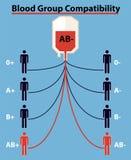 Ομάδα αίματος, τύπος αίματος, σημάδι με το κενό διάστημα Κόκκινη πτώση αίματος με την ομάδα αίματος, διανυσματικό EPS 10 στοκ φωτογραφία με δικαίωμα ελεύθερης χρήσης