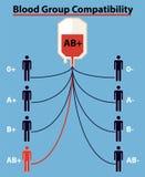 Ομάδα αίματος, τύπος αίματος, σημάδι με το κενό διάστημα Κόκκινη πτώση αίματος με την ομάδα αίματος, διανυσματικό EPS 10 στοκ εικόνες