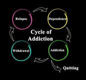 Ο κύκλος του εθισμού απεικόνιση αποθεμάτων