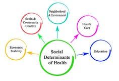 Κοινωνικοί καθοριστικοί παράγοντες της υγείας απεικόνιση αποθεμάτων