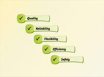 Πέντε προτεραιότητες της ποιότητας Στοκ Εικόνες