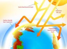 παγκόσμια αύξηση της θερμ&omic Στοκ εικόνες με δικαίωμα ελεύθερης χρήσης