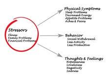 Παράγοντες άγχους και συμπτώματα της πίεσης ελεύθερη απεικόνιση δικαιώματος