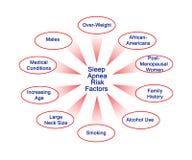 Παράγοντες κινδύνου ασφυξίας ύπνου απεικόνιση αποθεμάτων