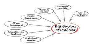 Παράγοντες κινδύνου του διαβήτη απεικόνιση αποθεμάτων