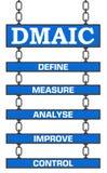 Πινακίδες DMAIC πέντε απεικόνιση αποθεμάτων