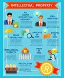 Πνευματική ιδιοκτησία επίπεδο Infographics διανυσματική απεικόνιση