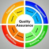 ποιότητα διαβεβαίωσης απεικόνιση αποθεμάτων