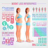Πριν μετά από την απεικόνιση απώλειας βάρους Διανυσματικό infographics ικανότητας και διατροφής Στοκ Φωτογραφίες