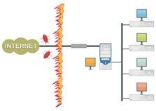 προστασία του τοπικού LAN α Απεικόνιση αποθεμάτων
