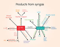 Προϊόντα από τα syngas διανυσματική απεικόνιση