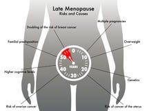 Πρόσφατη εμμηνόπαυση ελεύθερη απεικόνιση δικαιώματος