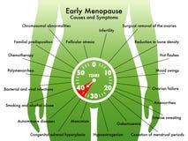 Πρόωρη εμμηνόπαυση διανυσματική απεικόνιση
