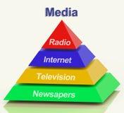 Πυραμίδα μέσων που παρουσιάζει τις τηλεοπτικά εφημερίδες και ραδιόφωνο Διαδικτύου Στοκ εικόνα με δικαίωμα ελεύθερης χρήσης