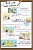 Πώς να κάνει μια επιθυμία να έρθει αληθινό infographic σχέδιο προτύπων στη σημείωση Στοκ Εικόνες