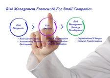 Πλαίσιο διαχείρησης κινδύνων για τις μικρές εταιρίες στοκ εικόνα