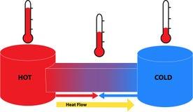 Ροή θερμότητας μεταξύ των καυτών και κρύων αντικειμένων διανυσματική απεικόνιση
