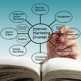 Σε απευθείας σύνδεση μάρκετινγκ Διαδικτύου. Στοκ Εικόνα