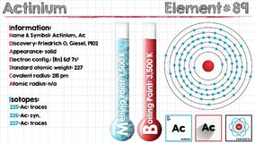 Στοιχείο του ακτινίου διανυσματική απεικόνιση