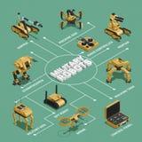 Στρατιωτικό Isometric διάγραμμα ροής ρομπότ ελεύθερη απεικόνιση δικαιώματος