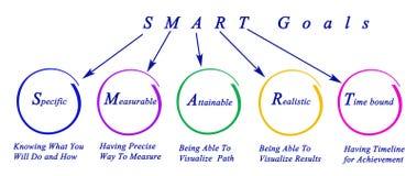 στόχοι έξυπνοι απεικόνιση αποθεμάτων