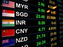 Συναλλαγματική ισοτιμία νομίσματος στο όργανο ελέγχου ψηφιακής επίδειξης στην τράπεζα στοκ φωτογραφία