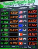 Συναλλαγματικές ισοτιμίες νομίσματος Στοκ φωτογραφία με δικαίωμα ελεύθερης χρήσης