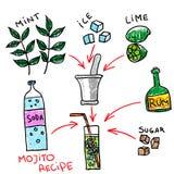 Συρμένη χέρι συνταγή mojito Διανυσματική απεικόνιση ύφους Doodle Στοκ Εικόνα