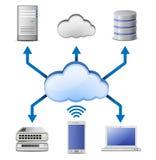 σχέδιο δικτύων κατασκευαστών υπολογισμού σύννεφων Στοκ φωτογραφία με δικαίωμα ελεύθερης χρήσης