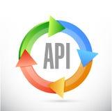 Σχέδιο απεικόνισης έννοιας σημαδιών κύκλων API Στοκ εικόνες με δικαίωμα ελεύθερης χρήσης
