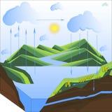 Σχέδιο του κύκλου νερού στη φύση απεικόνιση αποθεμάτων