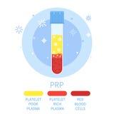 Σωλήνωση δοκιμής PRP διανυσματική απεικόνιση