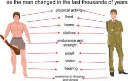 Σύγχρονο και caveman infographics ζωής, στην άσπρη διανυσματική απεικόνιση Σύγκριση των αναγκών Στοκ Φωτογραφίες