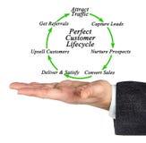 Τέλειος κύκλος της ζωής πελατών Στοκ Εικόνα