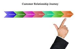 Ταξίδι σχέσης πελατών στοκ εικόνες