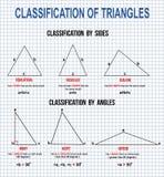 Ταξινόμηση των τριγώνων διανυσματική απεικόνιση
