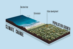 Τα αποτελέσματα της κλιματικής αλλαγής και της παγκόσμιας αύξησης της θερμοκρασίας λόγω του φαινομένου του θερμοκηπίου σε αστικό απεικόνιση αποθεμάτων