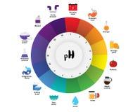 Το καθολικό διάγραμμα διαγραμμάτων χρώματος δεικτών pH κλίμακας pH Στοκ Φωτογραφία