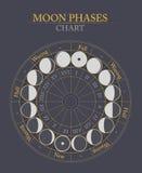 Το φεγγάρι συγχρονίζει το επίπεδο διανυσματικό υπόβαθρο Στοκ φωτογραφία με δικαίωμα ελεύθερης χρήσης