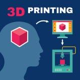 τρισδιάστατη διαδικασία εκτύπωσης με το ανθρώπινο κεφάλι Στοκ Φωτογραφίες