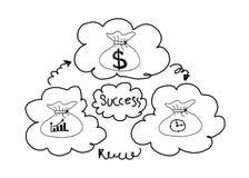 Τσάντα χρημάτων σχεδίων χεριών με την ιδέα έννοιας σημαδιών δολαρίων για την επιχείρηση στοκ εικόνες