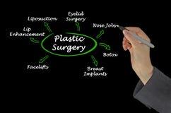 Τύποι πλαστικής χειρουργικής στοκ φωτογραφίες με δικαίωμα ελεύθερης χρήσης
