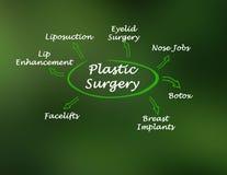 Τύποι πλαστικής χειρουργικής απεικόνιση αποθεμάτων