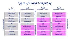 Τύποι υπολογισμών σύννεφων στοκ εικόνες