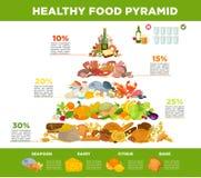Υγιής κατανάλωση πυραμίδων τροφίμων Infographic Στοκ Φωτογραφία